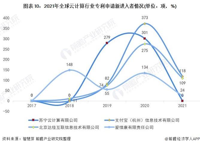 图表10:2021年全球云计算行业专利申请新进入者情况(单位:项,%)