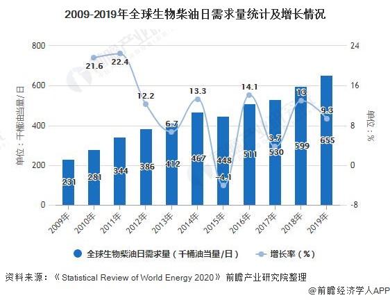 2009-2019年全球生物柴油日需求量统计及增长情况