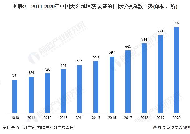 图表2:2011-2020年中国大陆地区获认证的国际学校总数走势(单位:所)