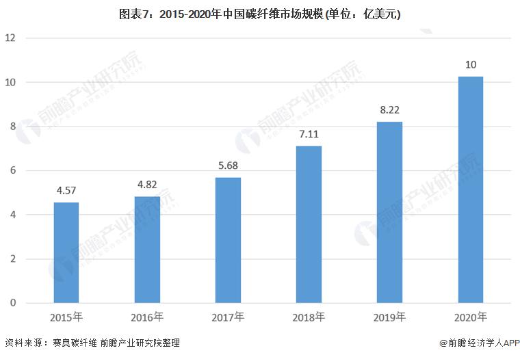 图表7:2015-2020年中国碳纤维市场规模(单位:亿美元)