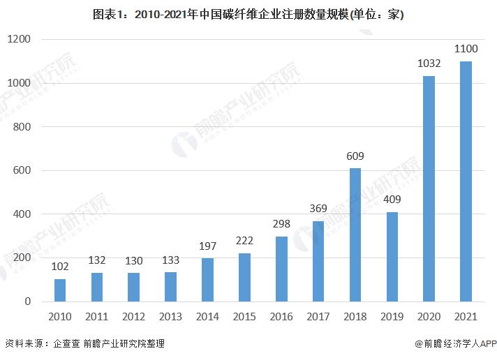图表1:2010-2021年中国碳纤维企业注册数量规模(单位:家)