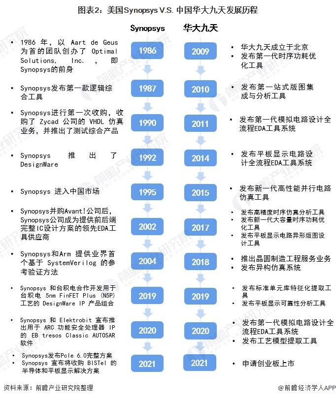 图表2:美国Synopsys V.S. 中国华大九天发展历程