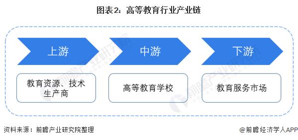 图表2:高等教育行业产业链