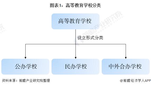 图表1:高等教育学校分类