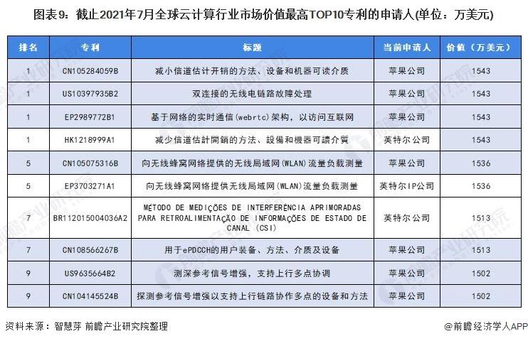 图表9:截止2021年7月全球云计算行业市场价值最高TOP10专利的申请人(单位:万美元)