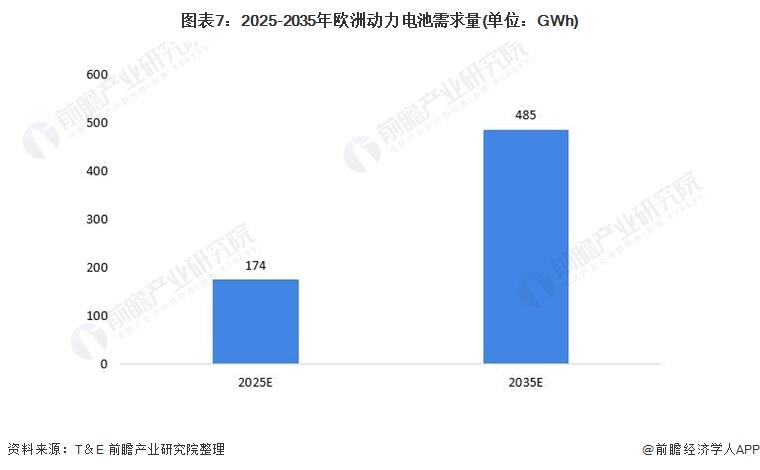 图表7:2025-2035年欧洲动力电池需求量(单位:GWh)