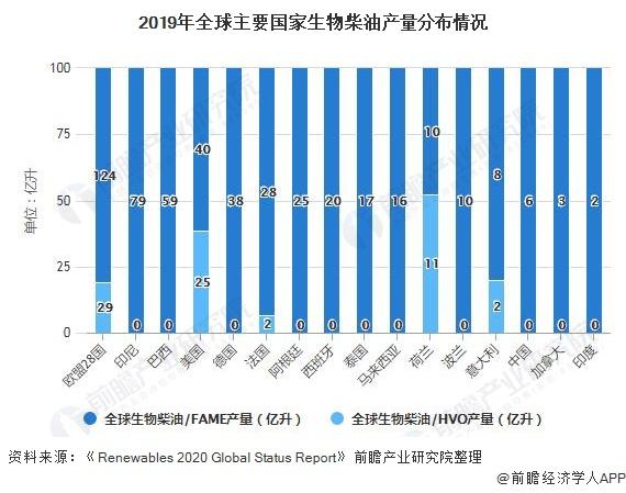 2019年全球主要国家生物柴油产量分布情况
