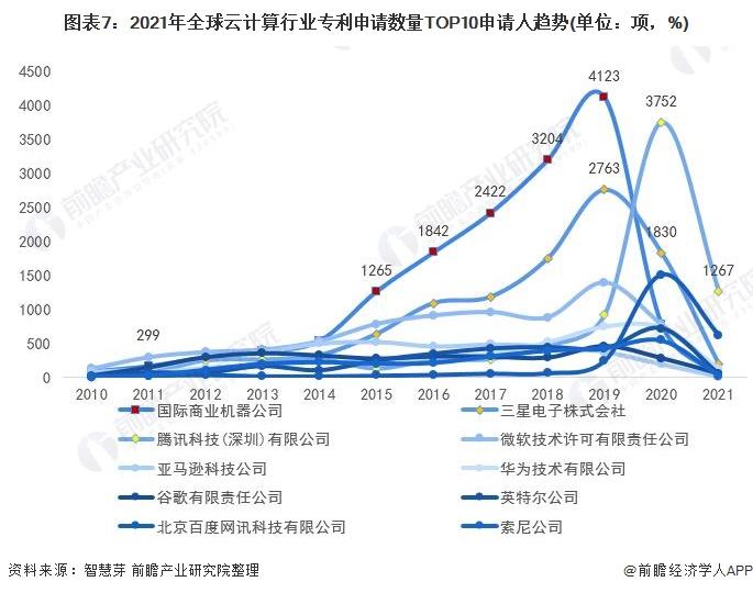 图表7:2021年全球云计算行业专利申请数量TOP10申请人趋势(单位:项,%)