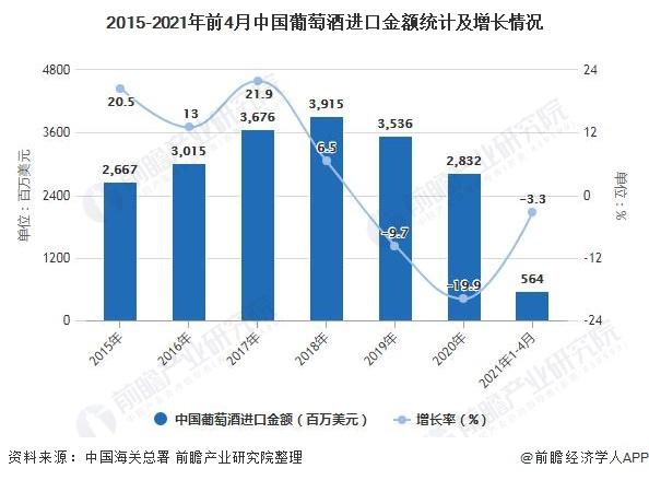 2015-2021年前4月中国葡萄酒进口金额统计及增长情况