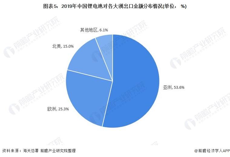图表5:2019年中国锂电池对各大洲出口金额分布情况(单位: %)