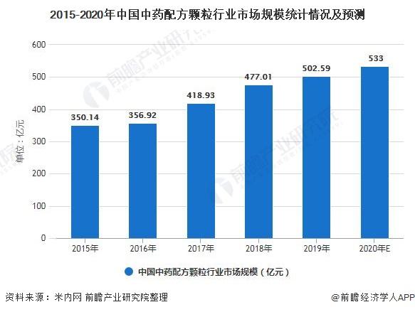 2015-2020年中国中药配方颗粒行业市场规模统计情况及预测