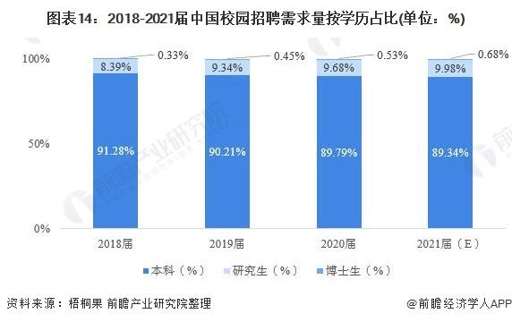 图表14:2018-2021届中国校园招聘需求量按学历占比(单位:%)