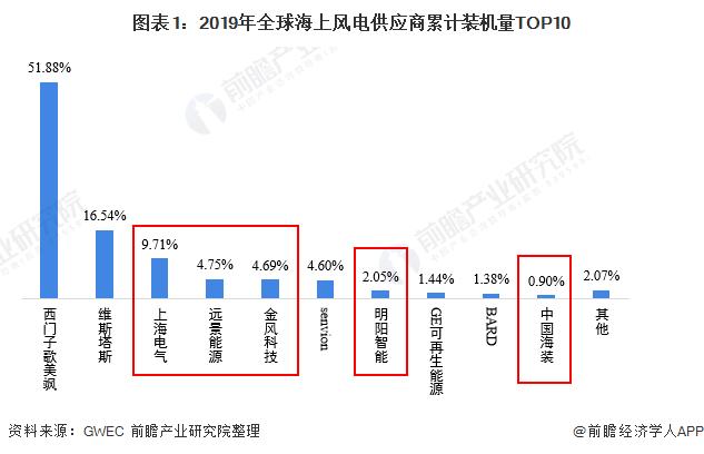 图表1:2019年全球海上风电供应商累计装机量TOP10