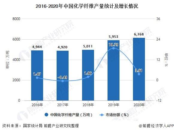 2016-2020年中国化学纤维产量统计及增长情况