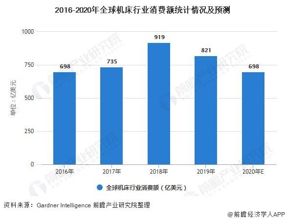 2016-2020年全球机床行业消费额统计情况及预测