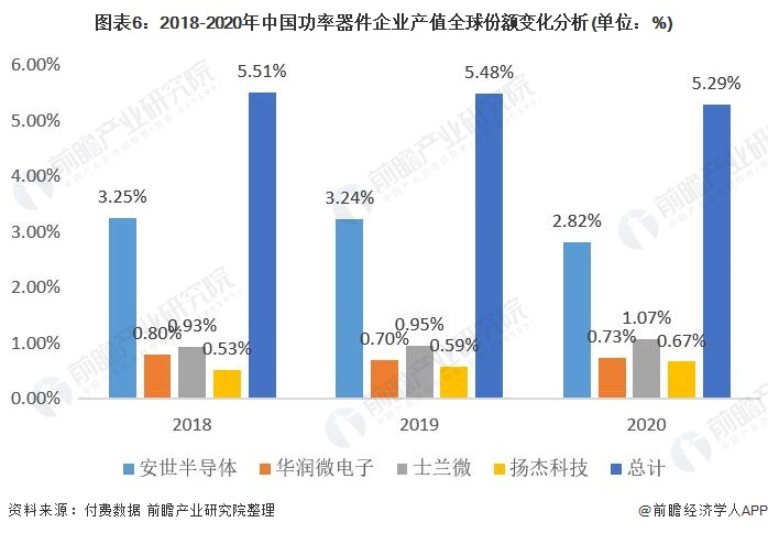 图表6:2018-2020年中国功率器件企业产值全球份额变化分析(单位:%)