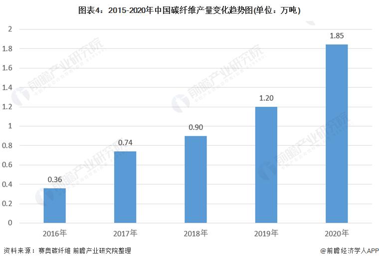 图表4:2015-2020年中国碳纤维产量变化趋势图(单位:万吨)