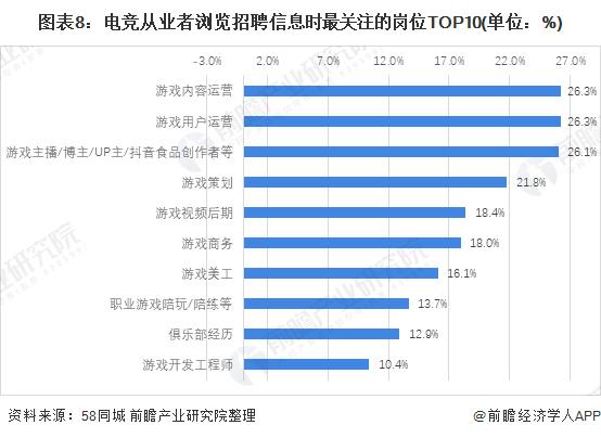 图表8:电竞从业者浏览招聘信息时最关注的岗位TOP10(单位:%)