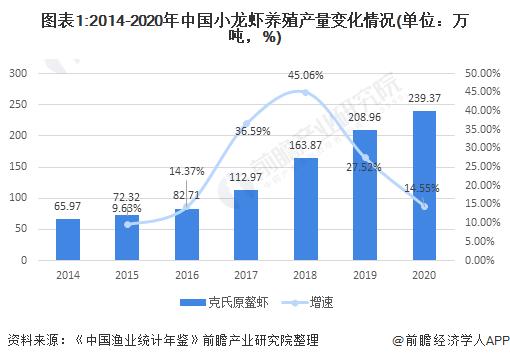 图表1:2014-2020年中国小龙虾养殖产量变化情况(单位:万吨,%)