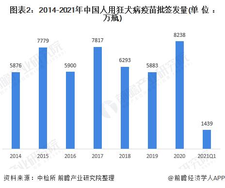 图表2:2014-2021年中国人用狂犬病疫苗批签发量(单位:万瓶)