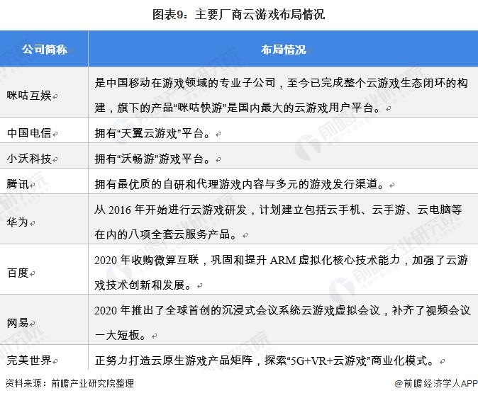 图表9:主要厂商云游戏布局情况