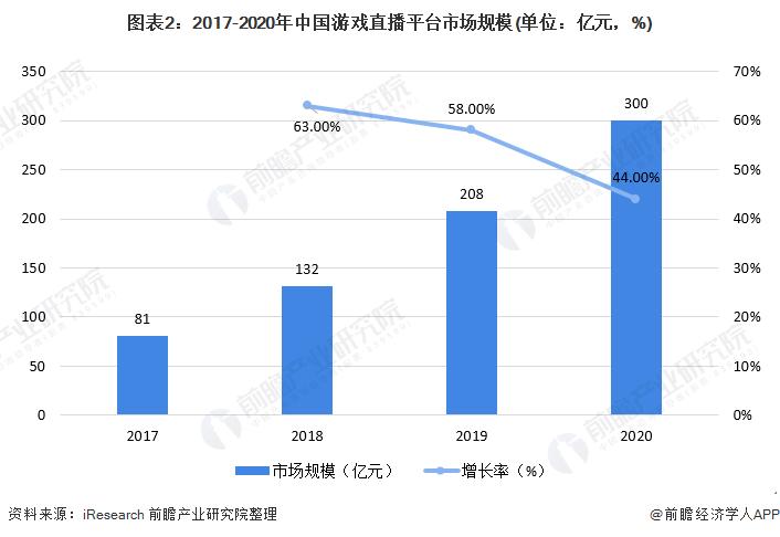 图表2:2017-2020年中国游戏直播平台市场规模(单位:亿元,%)