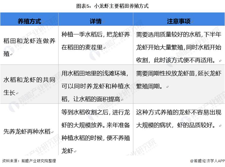 图表5:小龙虾主要稻田养殖方式