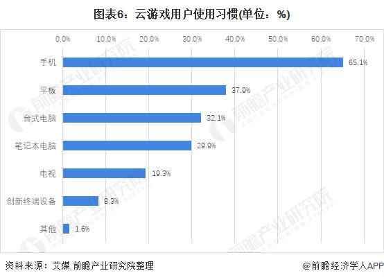 图表6:云游戏用户使用习惯(单位:%)