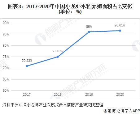 图表3:2017-2020年中国小龙虾水稻养殖面积占比变化(单位:%)