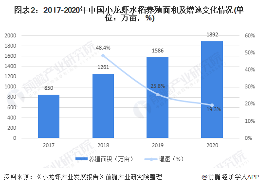 图表2:2017-2020年中国小龙虾水稻养殖面积及增速变化情况(单位:万亩,%)