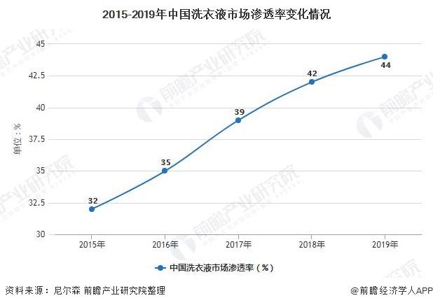 2015-2019年中国洗衣液市场渗透率变化情况