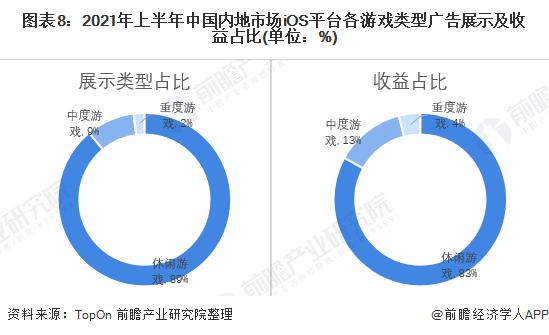 图表8:2021年上半年中国内地市场iOS平台各游戏类型广告展示及收益占比(单位:%)