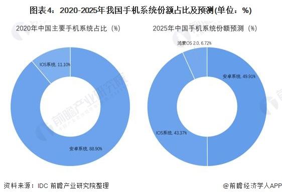 图表4:2020-2025年我国手机系统份额占比及预测(单位:%)