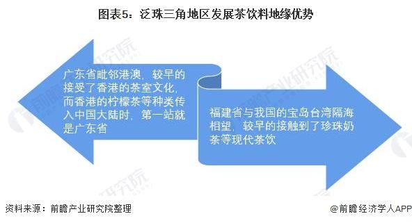图表5:泛珠三角地区发展茶饮料地缘优势