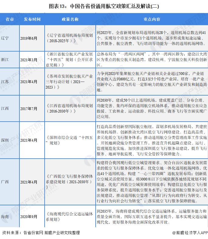 图表13:中国各省份通用航空政策汇总及解读(二)