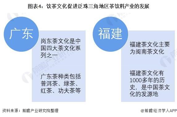 图表4:饮茶文化促进泛珠三角地区茶饮料产业的发展
