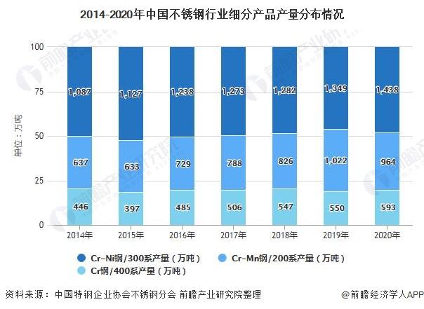 2014-2020年中国不锈钢行业细分产品产量分布情况