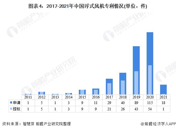 图表4:2017-2021年中国浮式风机<font class=