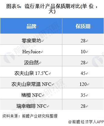 图表5:流行果汁产品保质期对比(单位:天)
