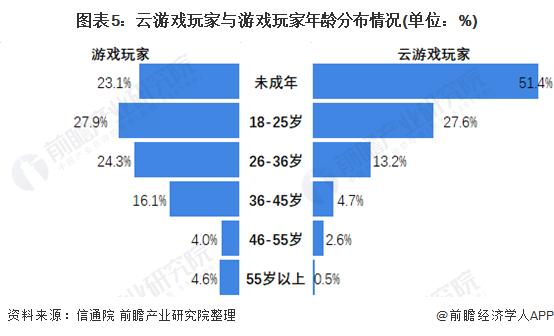图表5:云游戏玩家与游戏玩家年龄分布情况(单位:%)