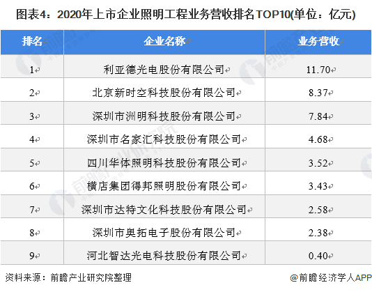 图表4:2020年上市企业照明工程业务营收排名TOP10(单位:亿元)