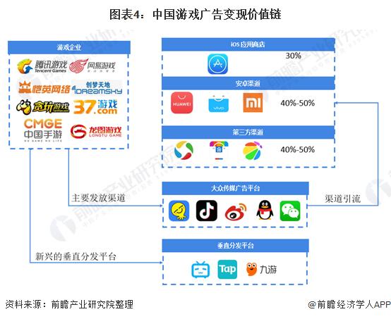 图表4:中国游戏广告变现价值链