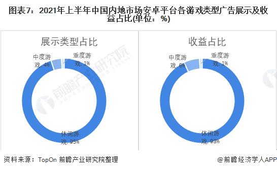 图表7:2021年上半年中国内地市场安卓平台各游戏类型广告展示及收益占比(单位:%)