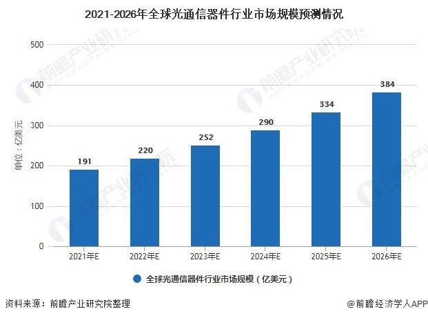 2021-2026年全球光通信器件行业市场规模预测情况
