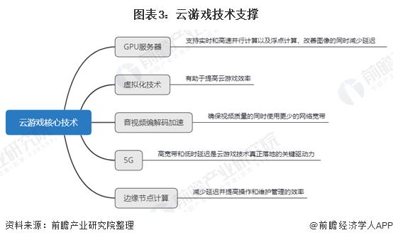 图表3:云游戏技术支撑
