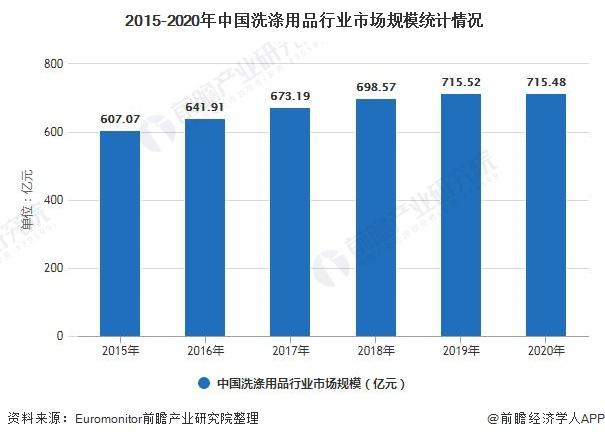2015-2020年中国洗涤用品行业市场规模统计情况
