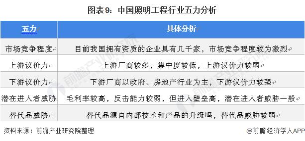 图表9:中国照明工程行业五力分析