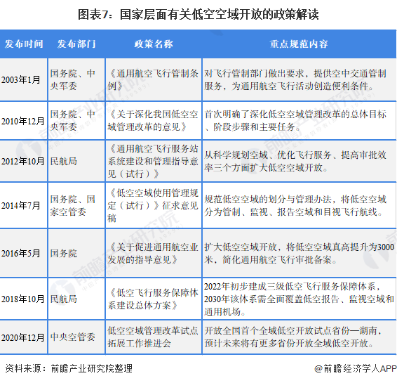 图表7:国家层面有关低空空域开放的政策解读