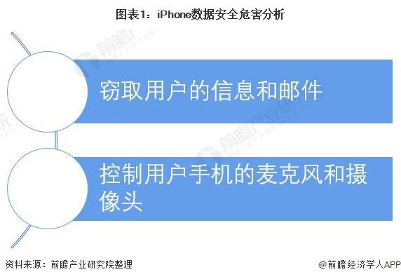图表1:iPhone数据安全危害分析