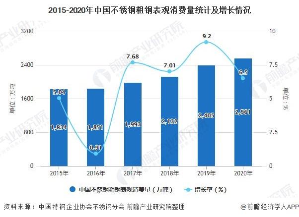 2015-2020年中国不锈钢粗钢表观消费量统计及增长情况